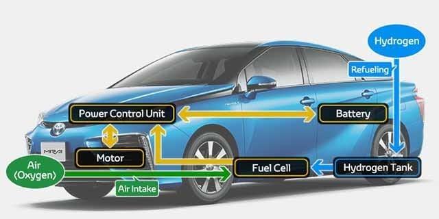 2017-Toyota-Mirai-technology