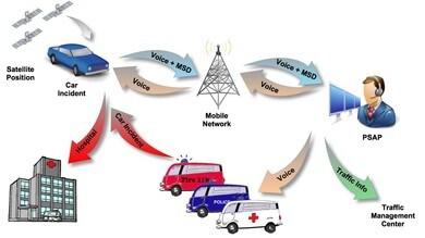 Dal 2018 auto e furgoni con la chiamata d'emergenza salvavita eCall