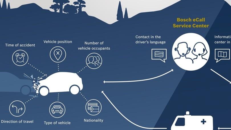 Il servizio eCall di Bosch parla 16 lingue