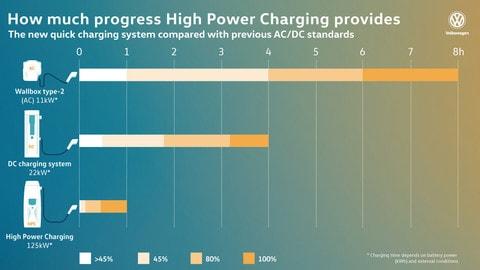 Volkswagen, la sfida elettrica passa dalla piattaforma MEB: foto